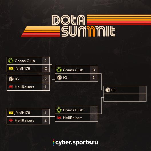 Расписание Dota Summit 11. 10 ноября. HellRaisers сыграют с Chaos