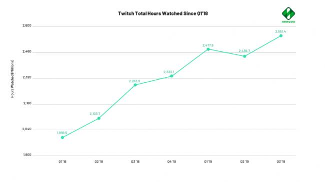 Как Ninja повлиял на Mixer и Twitch, сообщает Квартальный отчет - Игры