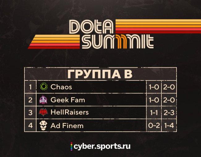 Расписание Dota Summit 11. 8 ноября. Jfshfh178 против IG, Chaos сыграет с Geek Fam