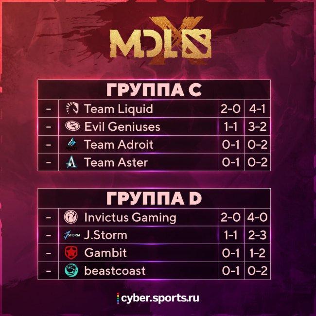 Расписание матчей MDL Chengdu Major Dota 2. 17 ноября. Gambit против Beastcoast, Aster сыграет с Adroit