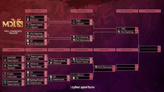 Результаты матчей MDL Chengdu Major. 22 ноября. Evil Geniuses минимум топ-4