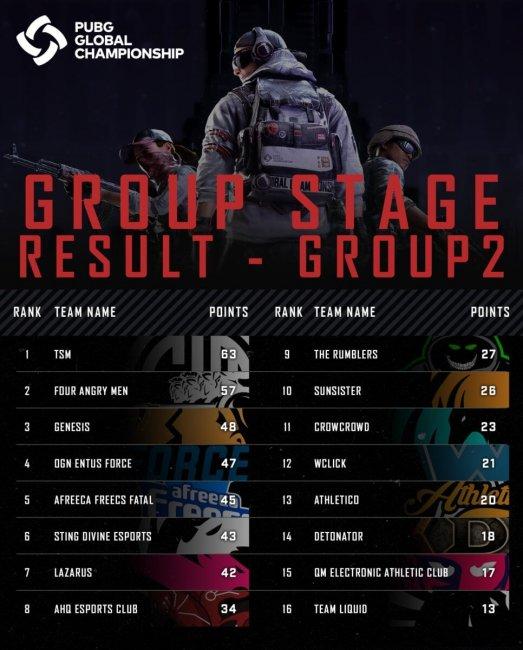 Финал. Gen.G выиграла турнир, PUBG Global Championship - Игры