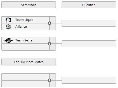 Расписание европейской квалификации на DreamLeague Season 13: The Leipzig Major. 3 декабря. Team Secret играет с Nigma, Team Liquidпобедила Alliance