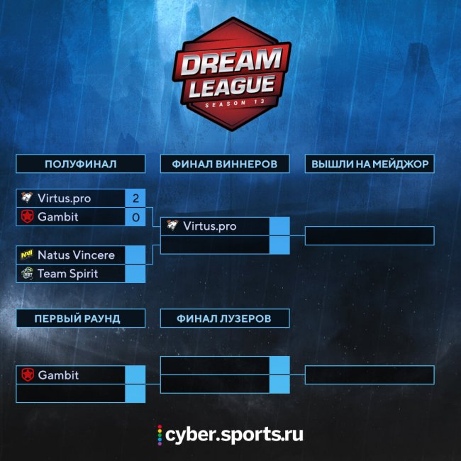 Расписание матчей СНГ-квалификации на DreamLeague Season 13: The Leipzig Major. 3 декабря. Natus Vincere против Team Spirit, Gambit уступили Virtus.pro