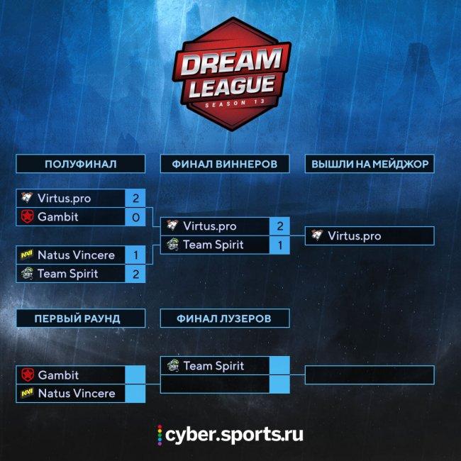 Расписание матчей СНГ-квалификации на DreamLeague Season 13: The Leipzig Major. 4 декабря. Gambit сыграет с Natus Vincere, победитель поборется со Spirit за слот на мейджор