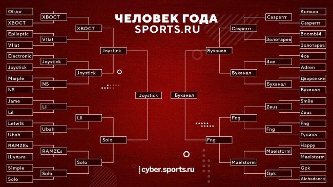JoyStiCK и Бухая Аналитика вышли в финал голосования за человека года от Sports.ru. Solo и Fng заняли 3-4-е место