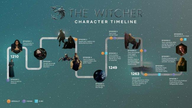 Netflix показала таймлайн «Ведьмака» - Игры
