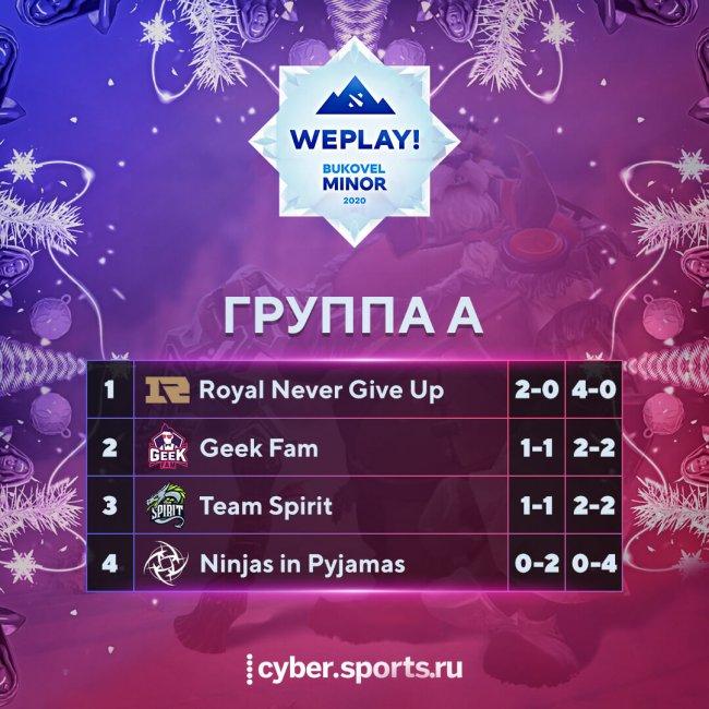 Расписание матчей WePlay! Bukovel Minor по Dota 2. 10 января.