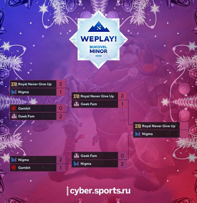 Расписание матчей WePlay! Bukovel Minor по Dota 2. 12 января