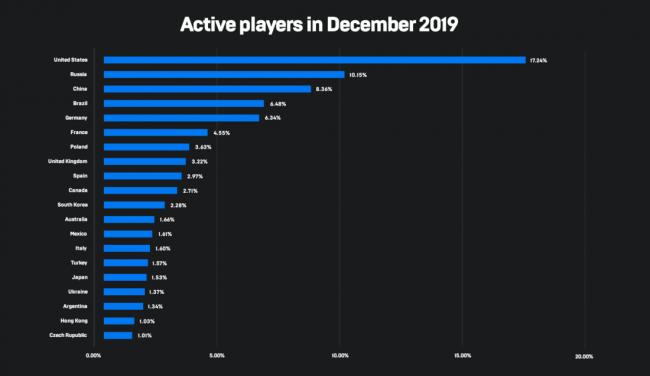 Россия – второй по количество активных пользователей рынок для Epic Games Store - Игры
