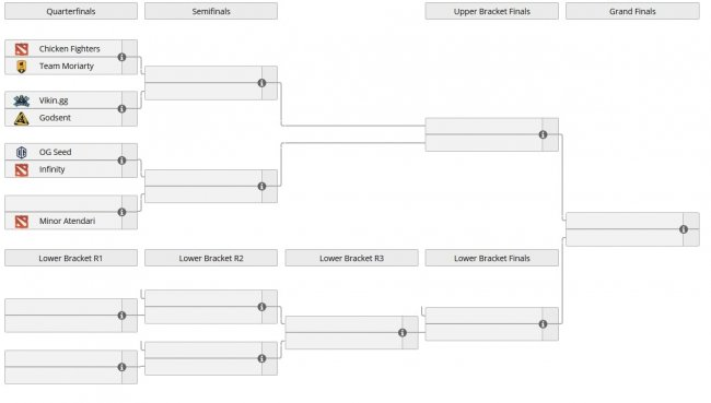 Расписание матчей европейского отбора на Hainan Master Invitational