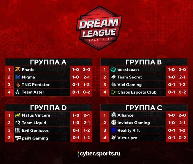 Расписание матчей DreamLeague Season 13: The Leipzig Major Dota 2. 19 января
