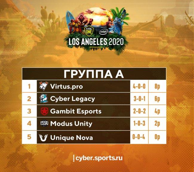 Расписание матчей СНГ-квалификации на ESL One Los Angeles по Dota 2. 11 февраля