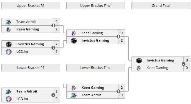 Invictus Gaming победила на Asia Spring Invitational