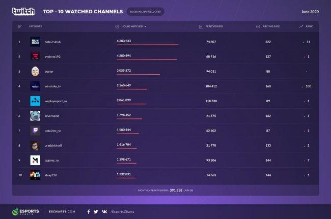 Рейтинг русскоязычных каналов на Twitch за июнь