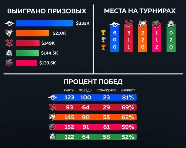 Virtus.pro и VP.Prodigy входят в топ-3 самых успешных команд Европы и СНГ в период пандемии