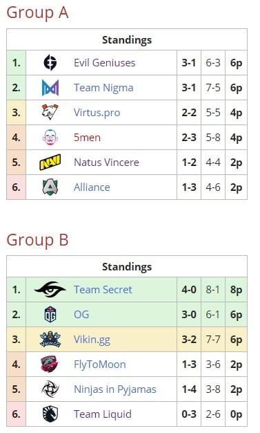 Расписание матчей OMEGA League: Europe Immortal Division по Dota 2