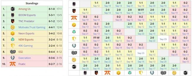 Стак Абеда и23savage выиграл 17 из 18 карт в групповом этапеBTS Pro Series