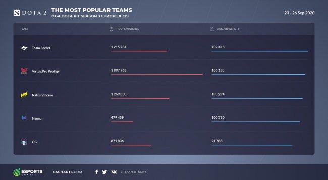 Team Secret и VP.Prodigy – самые популярные команды OGA Dota Pit для Европы и СНГ