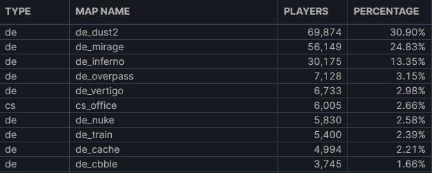 Dust2 – самая популярная карта в матчмейкинге CS:GO. На Office больше игроков, чем на Nuke, Train и Cache