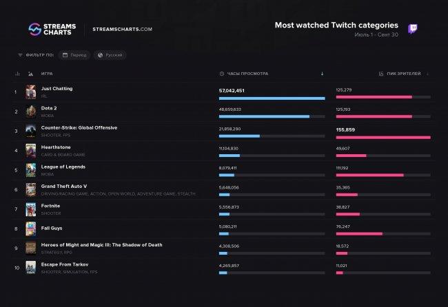 Just Chatting – самая популярная категория третьего квартала 2020 года на русском Twitch. Пиковое количество зрителей – у CS:GO - Игры
