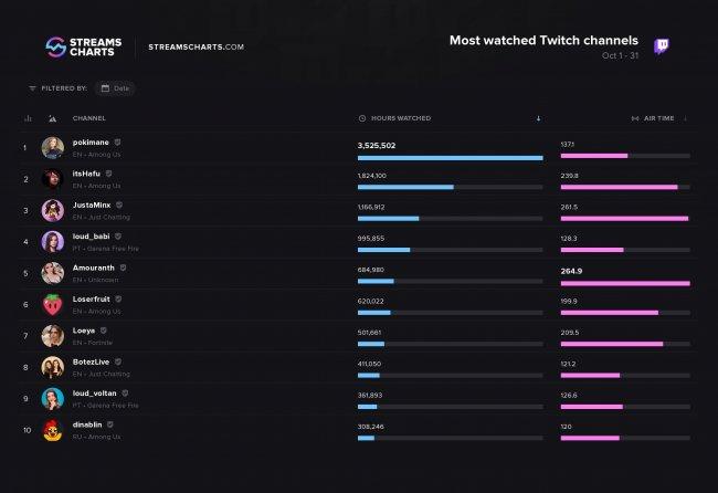Dinablin вошла в топ-10 среди всех стримерш Twitch по часам просмотров - Игры
