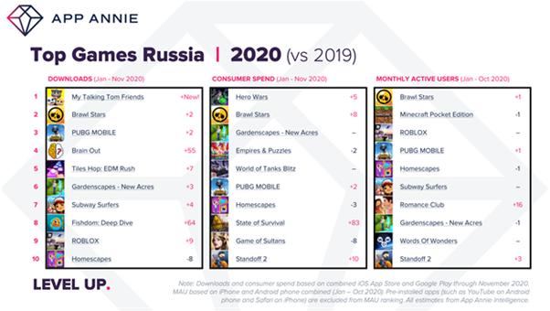Россияне потратили 1,2 млрд долларов на мобильные игры в 2020 году - Игры