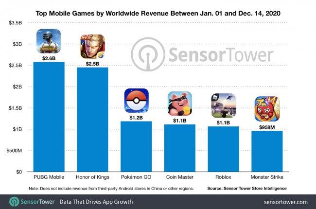 PUBG Mobile с доходом в 2,6 млрд долларов стал самой прибыльной мобильной игрой 2020 года - Игры