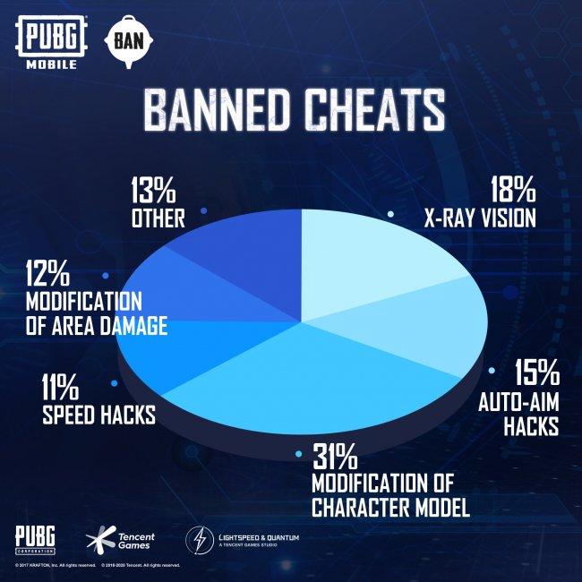 В PUBG Mobile забанили более 2 миллионов читеров за неделю - Игры