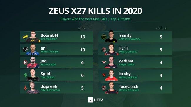 Boombl4 сделал 13 убийств с Zeus x27 за 2020 год. Это лучший результат среди про-игроков.