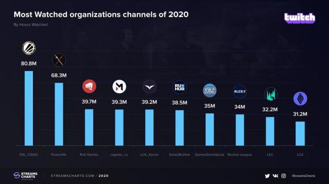 Twitch-каналы CS:GO Maincast и Dota2RuHub вошли в топ самых популярных киберспортивных каналов в 2020 году