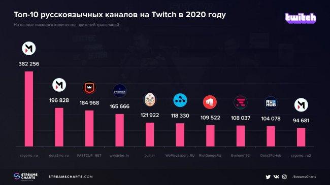CS:GO Maincast стал самым просматриваемым русскоязычным Twitch-каналом 2020 года, Эвелон – третий