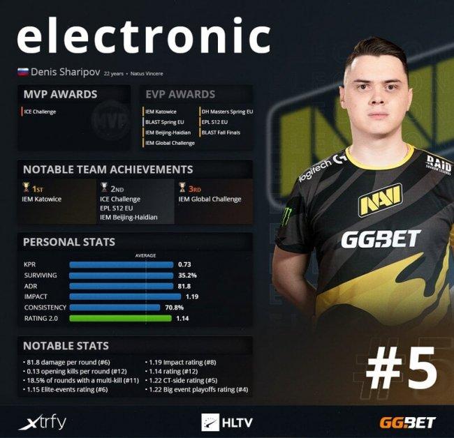 Electronic занял пятое место в топе лучших игроков года от HLTV