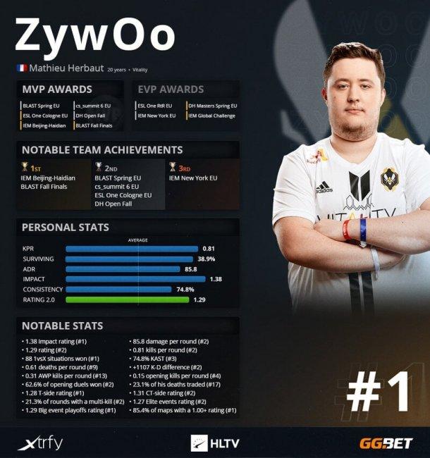 ZywOo стал лучшим игроком 2020 года по версии HLTV