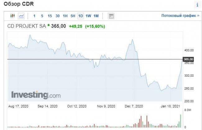 Акции CD Projekt RED выросли на 15% за сегодняшний день - Игры