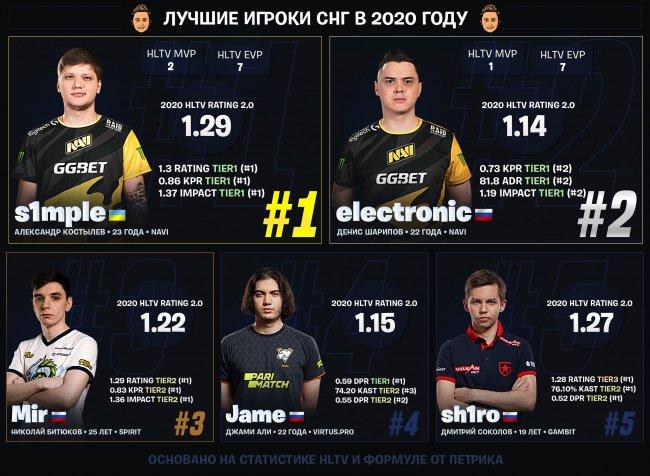 S1mple, Electronic и Mir вошли в тройку лучших СНГ-каэсеров 2020 года по версии Петрика