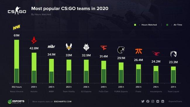 NAVI – самая популярная команда по CS:GO за 2020 год