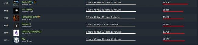 ILTW вошел в топ-100 Dotabuff по количеству времени, проведенного за игрой в Dota 2