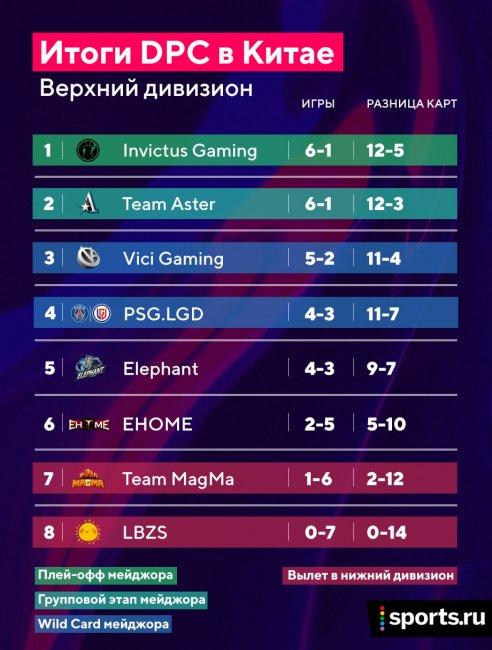 Invictus Gaming сыграет в плей-офф мейджора, Team Aster – в групповом этапе