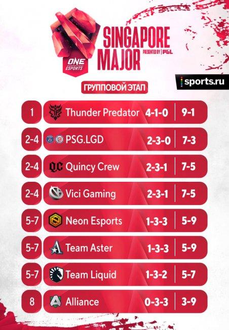 Расписание матчей групповой стадии на Singapore Major. 30 марта. Thunder Predator – PSG.LGD, Alliance вылетела с мейджора