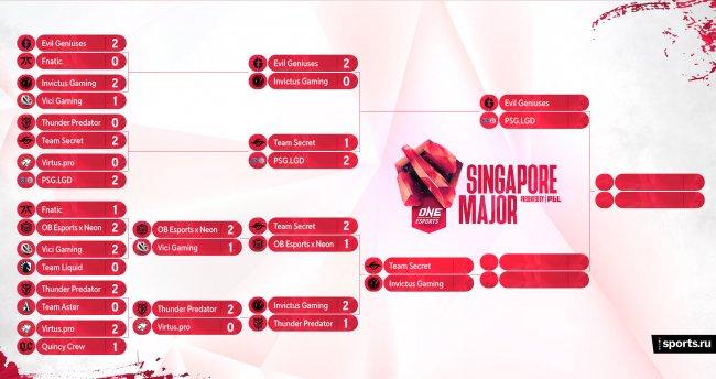 Расписание плей-офф Singapore Major. 3 апреля. EG в гранд-финале, Team Secret покинула турнира