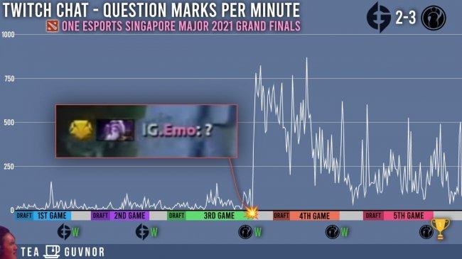 Количество вопросительных знаков в чате на Twitch увеличилось в 4 раза после эпизода с Эмо в матче IG – EG