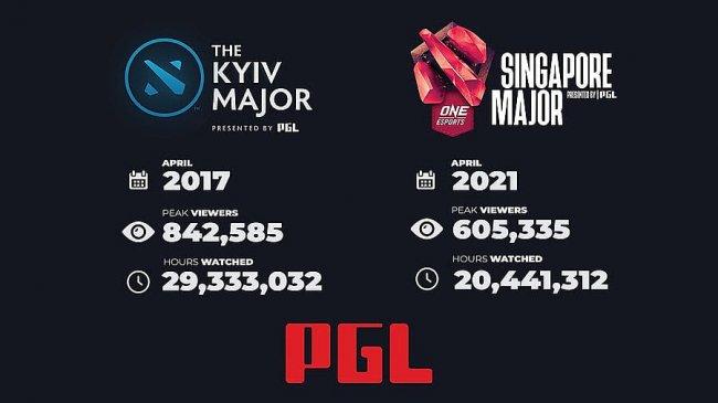 Singapore Major стал вторым мейджором по количеству просмотров за все время