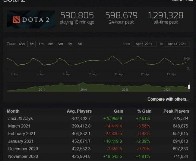 Пиковый показатель игроков в Dota 2 вырос впервые с ноября 2020 года