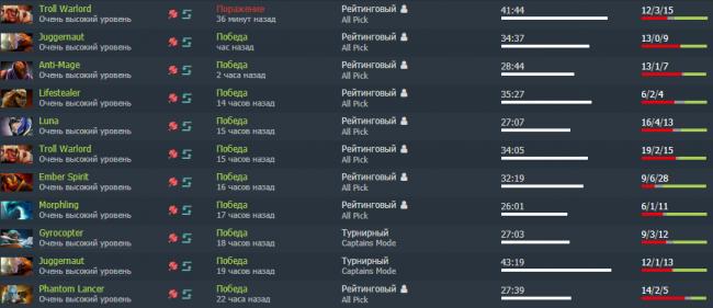 ILTW сыграл 11 игр за последние сутки – выиграл 10 из них