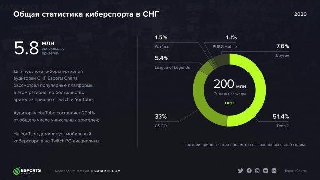 5,8 млн человек смотрели киберспортивные трансляции на русском языке в 2020 году