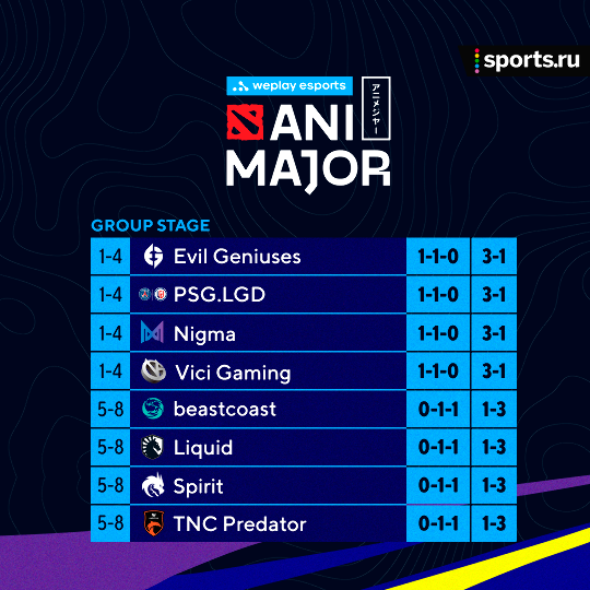 Расписание матчей группового этапа WePlay AniMajor. 5 июня. Spirit сыграет с Vici Gaming и PSG.LGD