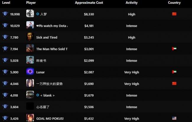 Китайский игрок апнул Battle Pass до 19 998 уровня. Это более 500 тысяч рублей