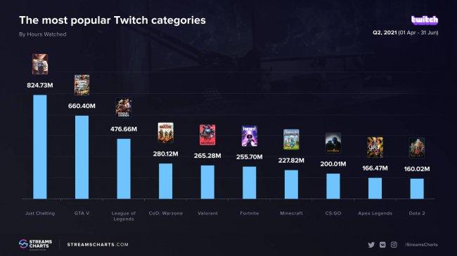 Just Chatting стал самым популярным разделом на Twitch во втором квартале 2021 года, CS:GO и Дота – в десятке - Игры