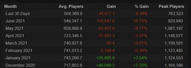 Средний онлайн в CS:GO падает на протяжении полугода. Это произошло впервые в истории игры